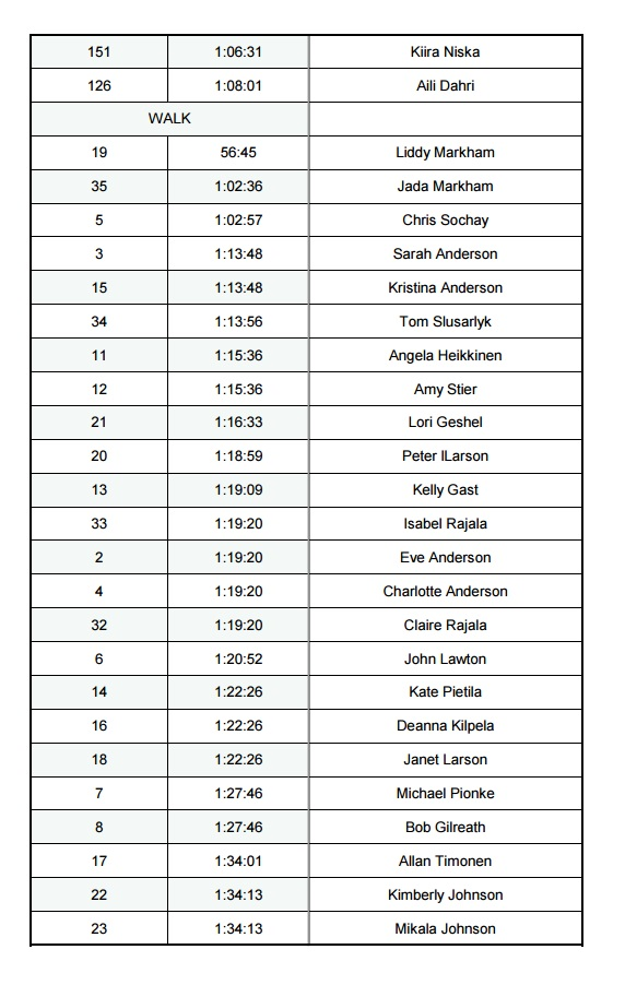 A list of Stanton 5 Mile Race winners from 2017